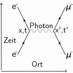 Kopplungskonstante Berechnen : viel l rm ums higgs oder wie funktioniert das higgs teilchen hier wohnen drachen ~ Themetempest.com Abrechnung