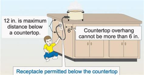 kitchen island countertop overhang receptacle requirements for island counter tops