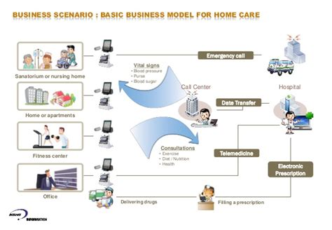 uah smart integrated home care device specially
