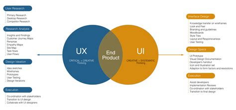 UX Vs. UI — Similarity & Differences | by Ajay Mittal ...
