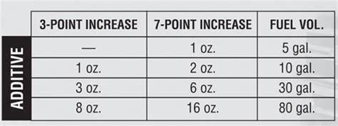 amsoil cetane boost improve diesel engine performance