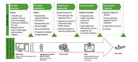 Visa Types & Process