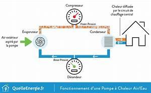 Prix Pompe à Chaleur Eau Eau : sch ma pompe chaleur air eau pac ~ Premium-room.com Idées de Décoration