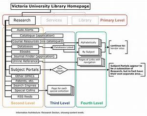 What Is Information Architecture  30  Epic Design