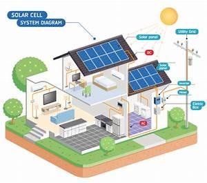 PrimeSolarQuote... Residential Solar Quotes