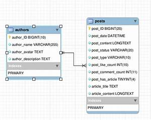 Mysql - Structure A Database For A Blog