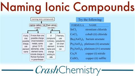 Naming Ionic Compounds, A Tutorial  Crash Chemistry