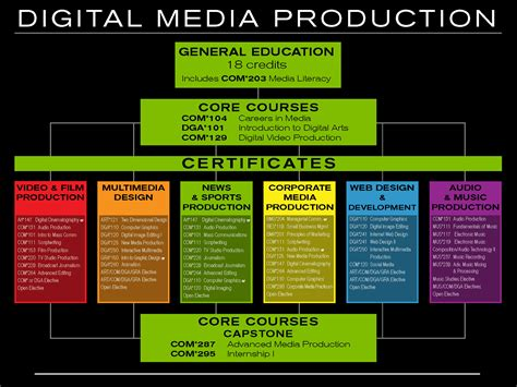 Digital Media Courses by Center For New Media Middlesex Community College