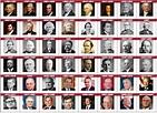 US Vice Presidents by Photo Quiz - By El_Dandy