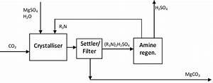 Proposed Acid Recovery Block Flow Diagram