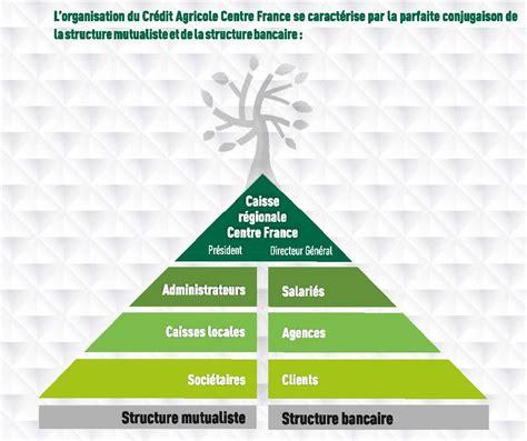 siege cr馘it agricole crédit agricole centre wikipédia