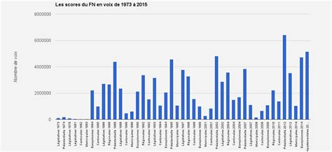 si鑒e du fn de 1973 à 2015 quarante ans d 39 évolution des scores du fn en un graphique slate fr
