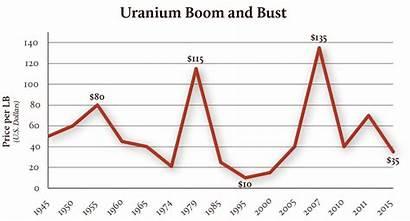 Uranium Graph Mining Canyon Grand Bust Boom