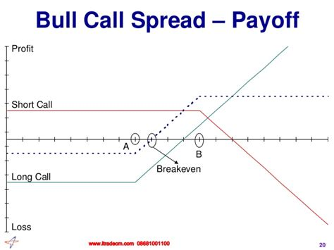 bull call spread payoff diagram 28 images bull spread