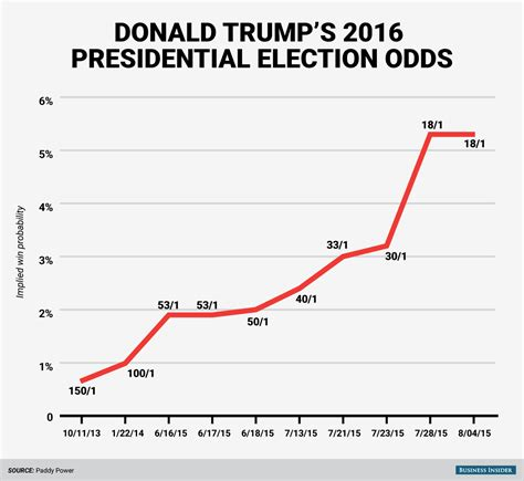 chart shows  drastically donald trumps odds