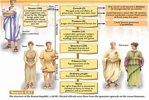 Structure Of The Roman Republic