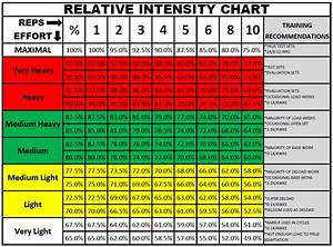 Weight Lifting Percentage Chart Uncategorized Zac Brouillette Page 2