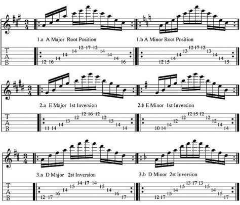 sweep picking    guitar exercises jazz