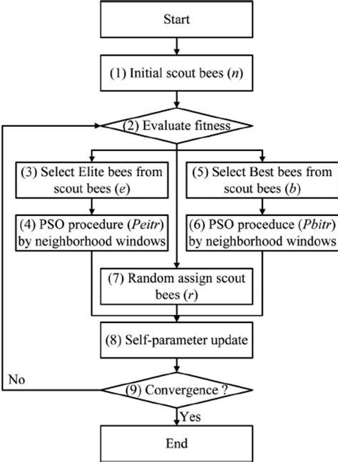 Particle bee algorithm flowchart   Download Scientific Diagram