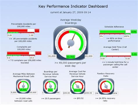 performance indicator    kpi dashboard