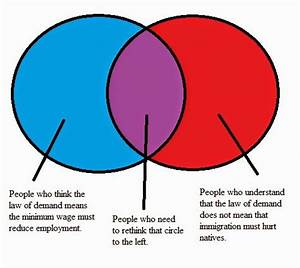 Facts  U0026 Other Stubborn Things  An Alternative Venn Diagram