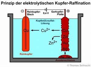 Reinigung Von Silber : kupfer raffination ~ Orissabook.com Haus und Dekorationen