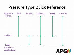 The Pressure Types Guide