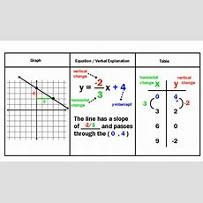 Comparing Tables Graphs And Equations Worksheets Tessshebaylo