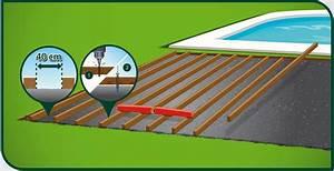 Pose Lame De Terrasse Composite Sans Lambourde : poser une terrasse en lames de bois sur une chape b ton ~ Premium-room.com Idées de Décoration