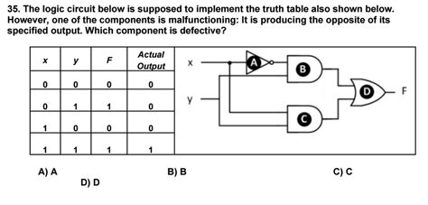 Solved The Logic Circuit Below Supposed Implement