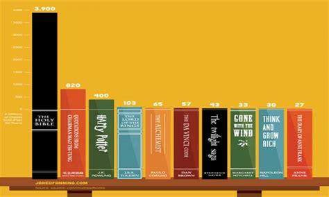 หนังสือขายดีที่สุดในโลกในปีนี้ - ThEqUiLlS