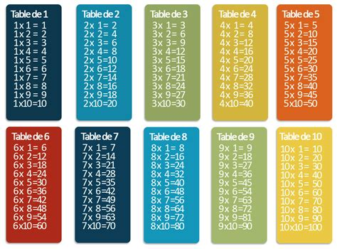 chanson tables de multiplication 28 images table de multiplication apprendre les tables de