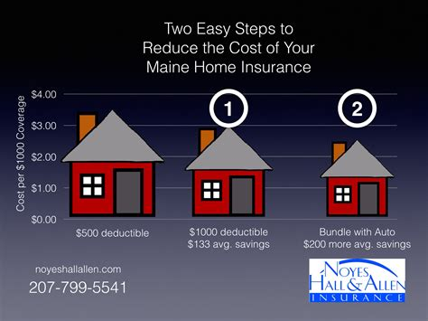homeowners insurance maine top 28 home insurance maine page of your beware teaser maine owners quotes blog beware