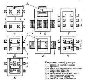 устройство и принцип работы сварочного выпрямителя