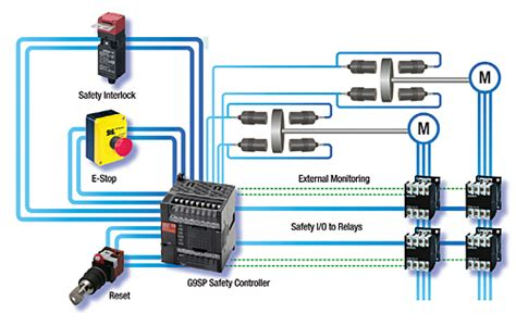 Programmable Safety Controller New Paradigm For