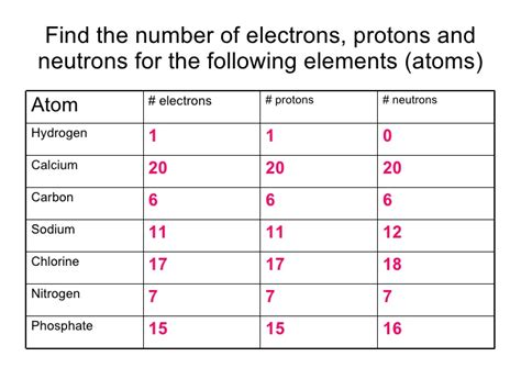 Number Of Protons Neutrons And Electrons hydrogen atom hydrogen atom protons neutrons electrons
