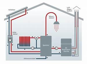 Wie Entlüfte Ich Eine Heizung : lheizung mit solarthermie ~ Buech-reservation.com Haus und Dekorationen