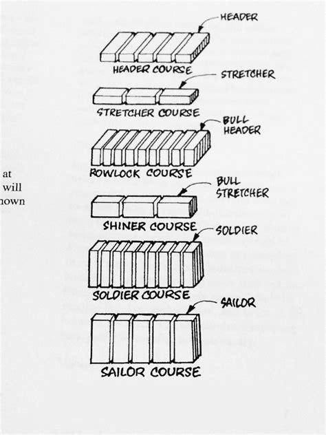 Stretcher Course, Soldier Course, Rowlock Course, Course