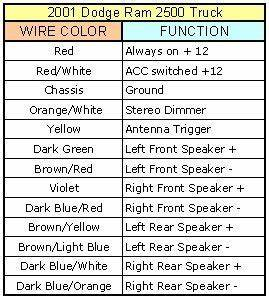 2016 Dodge Ram Speaker Wire Colors