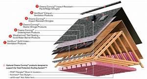 Roof Repair In Austin Tx