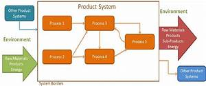 Product System Diagram Example