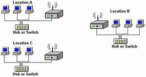 Computer Tricks And Tips  Point To Multipoint