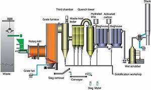 Hazardous Waste Incineration In A Rotary Kiln  A Review