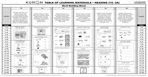 kumon reading levels