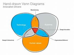 How Technology Drives Innovation