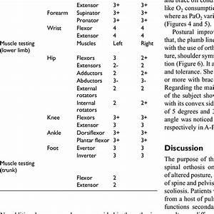 Manual Muscle Testing Chart