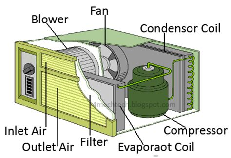 Mechanical Technology Theory Window Air Conditioner