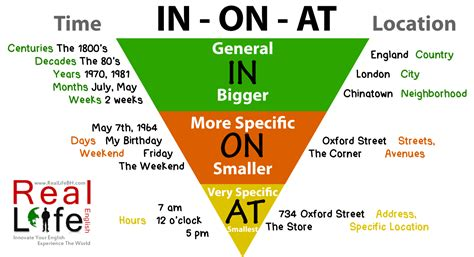 English 101 Prepositions At, In, On