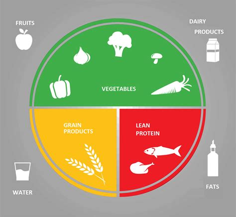 Diagram Of Healthy Plate by The Healthy Plate Montreal Institute