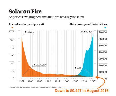 10 solar energy facts charts you everyone should